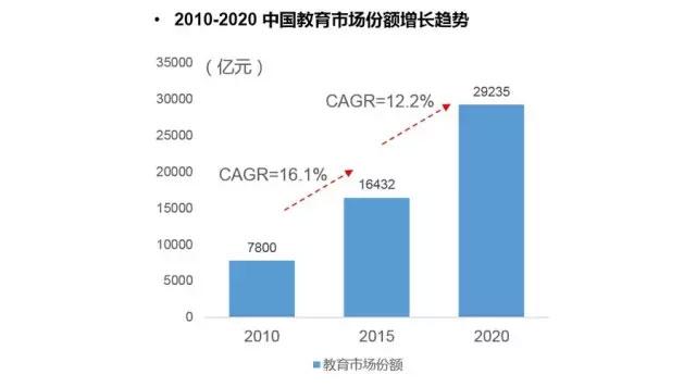 中国教育市场增长趋势