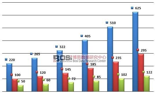 2010-2015年我国英语培训市场细分市场规模